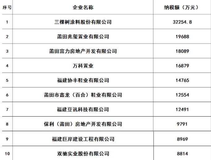 三棵樹納稅3.23億居荔城區榜首,創歷史新高