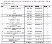 东方雨虹80亿定增,凭什么吸引了全球知名投资机构豪华阵容?