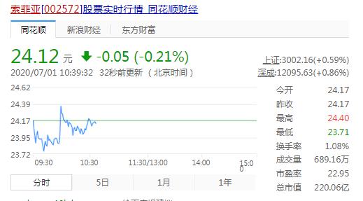 """逼近28%限购线 索菲亚被外资""""爆买"""""""