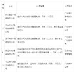 14家陶瓷厂被通报/罚款…广东江西山东福建都有