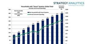 智能家居市场超千亿美元,巨头争相涌入呈群雄逐鹿的竞争局