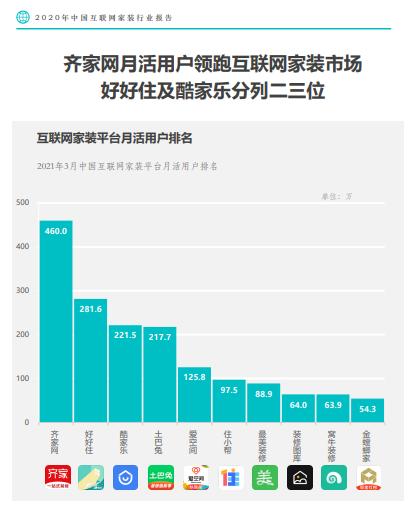 月活用户高达460万,齐家网持续领跑家装行业