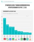 Fastdata最新报告:齐家网月活行业第一,数字化驱动服务升级