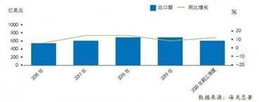 2020年前三季度中国家电行业运行情况(出口篇)