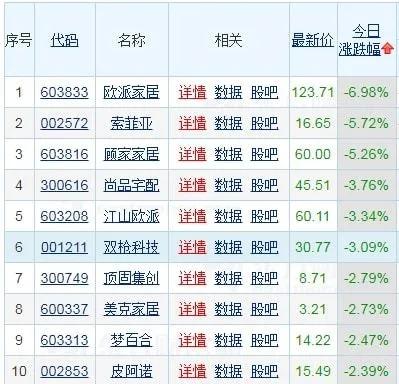 上市家居公司板块股价连跌8日,或与同一原因相关